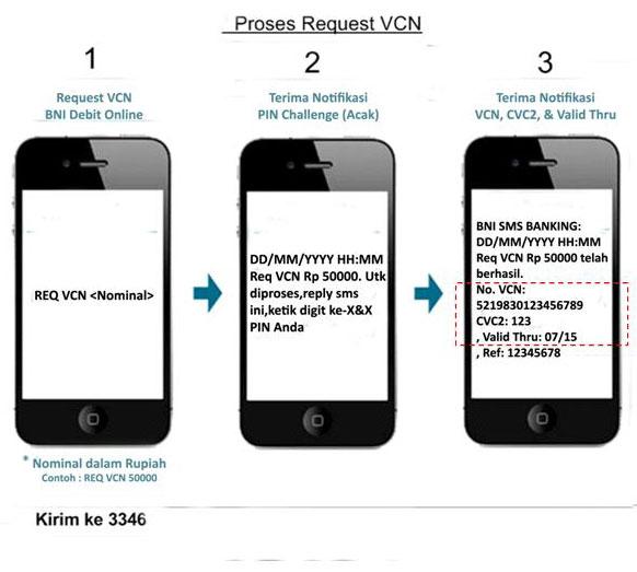 VCN BNI Debit Online