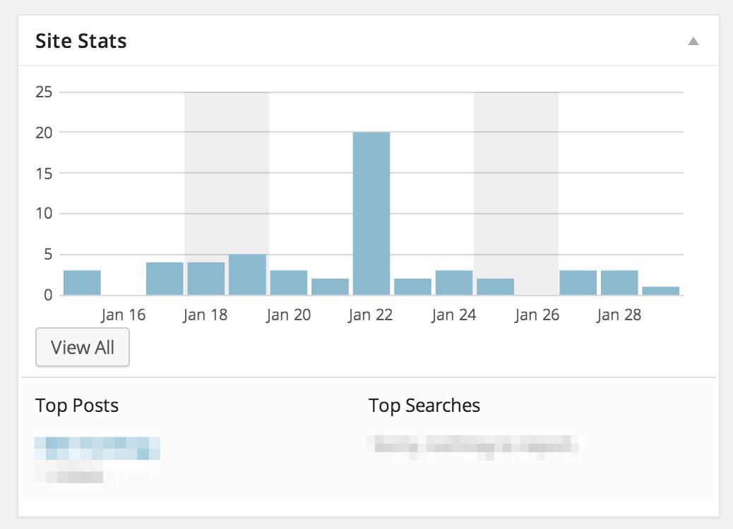 Statistik Blog WordPress Menggunakan Jetpack