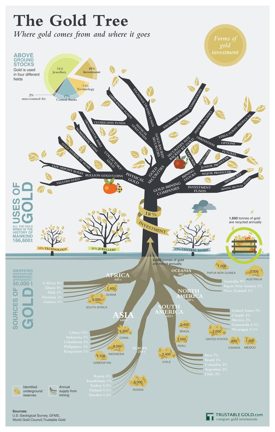 Gambar infografik dari pohon emas berikut ini menjelaskan dari mana emas seluruh dunia itu berasal dan kemana setelahnya.