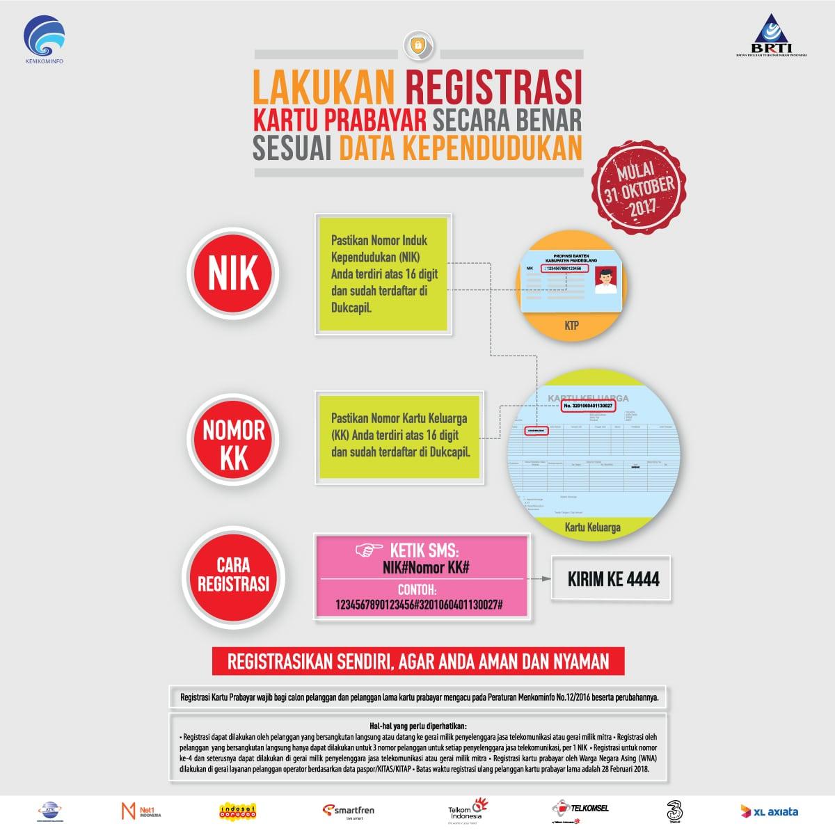 Registrasi kartu SIM melalui SMS ke 4444 untuk semua operator