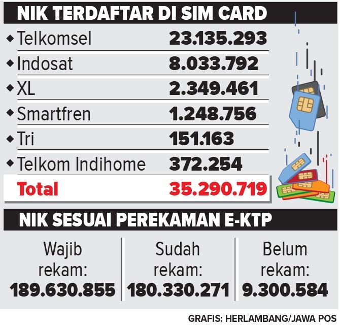 infografis mengenaiNIK yang sudah terdaftar di simcard