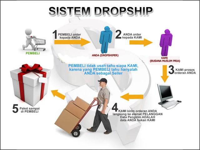 Peluang usaha baru dengan sistem dropship
