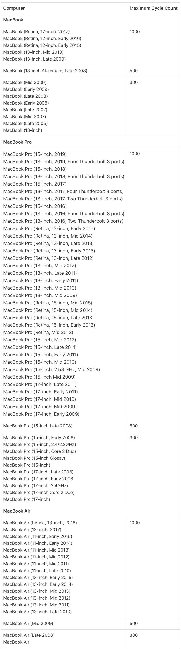 Tabel Cycle Count Baterai Macbook
